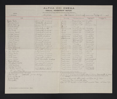 Alpha Chapter Annual Membership Report, May 18, 1910