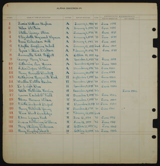 First Page of Alpha Omicron Pi Chapter Roll Book, 1897-1899